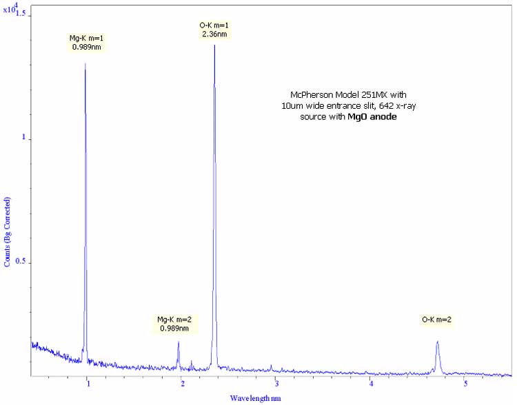 example emission spectrum in 1 to 5nm region