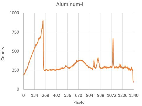 e-beam impact to aluminum collected with model 251MX Spectrograph and 2400 g/mm