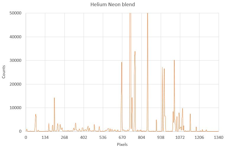 ionized neon with helium collected with model 251MX Spectrograph